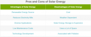 Pros And Cons Of Solar Energy Conrem Energy