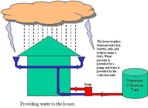Rain Water Harvesting illustration - 2