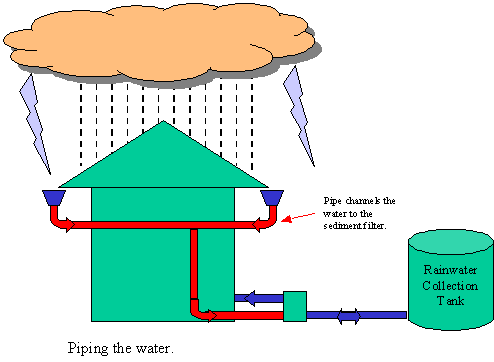 Rain Water Harvesting illustration - 6